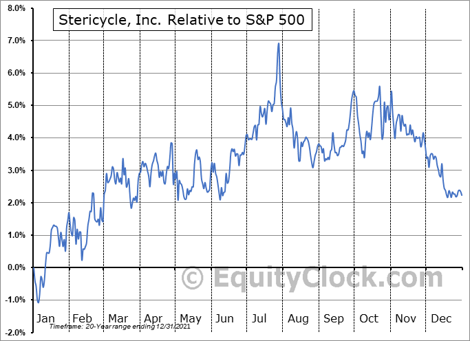 SRCL Relative to the S&P 500