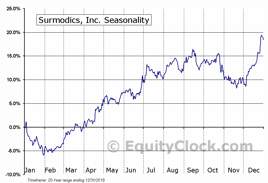 Surmodics, Inc. (NASD:SRDX) Seasonal Chart