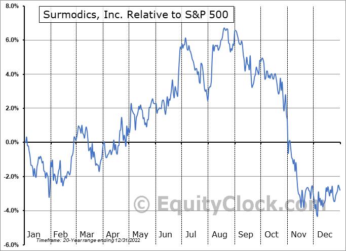 SRDX Relative to the S&P 500