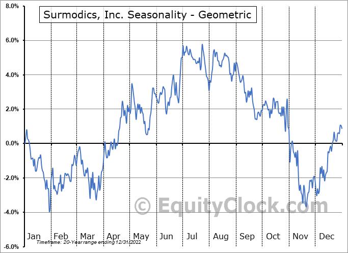 Surmodics, Inc. (NASD:SRDX) Seasonality