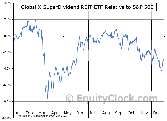 SRET Relative to the S&P 500