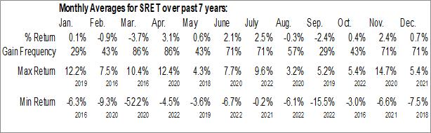 Monthly Seasonal Global X SuperDividend REIT ETF (NASD:SRET)