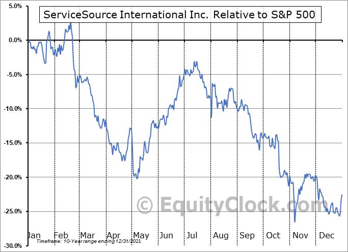 SREV Relative to the S&P 500