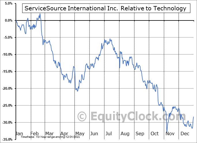 SREV Relative to the Sector