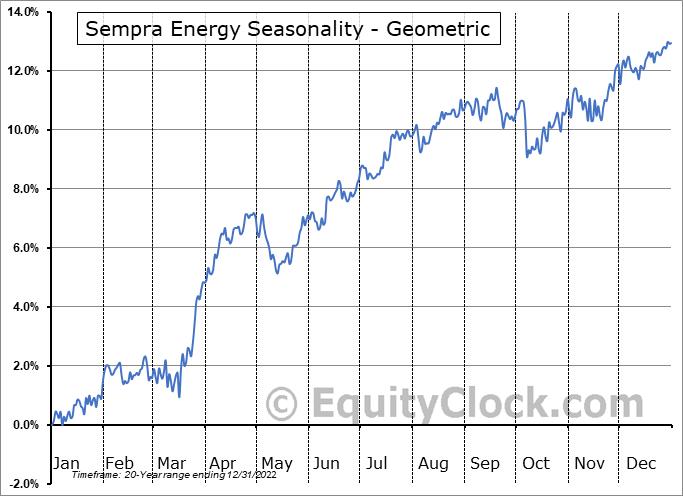Sempra Energy (NYSE:SRE) Seasonality