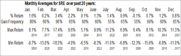Monthly Seasonal Sempra Energy (NYSE:SRE)
