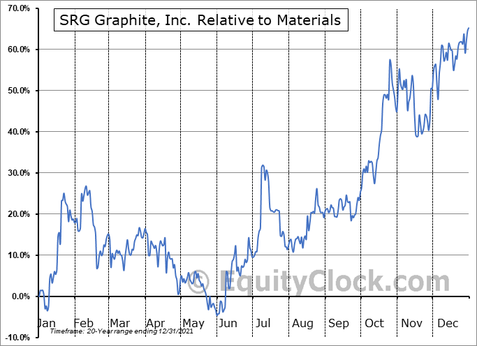 SRG.V Relative to the Sector