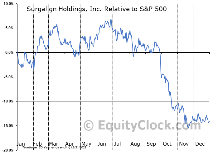 SRGA Relative to the S&P 500