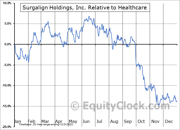 SRGA Relative to the Sector