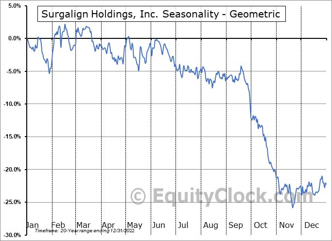 Surgalign Holdings, Inc. (NASD:SRGA) Seasonality