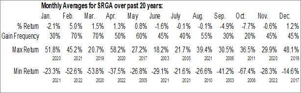 Monthly Seasonal Surgalign Holdings, Inc. (NASD:SRGA)