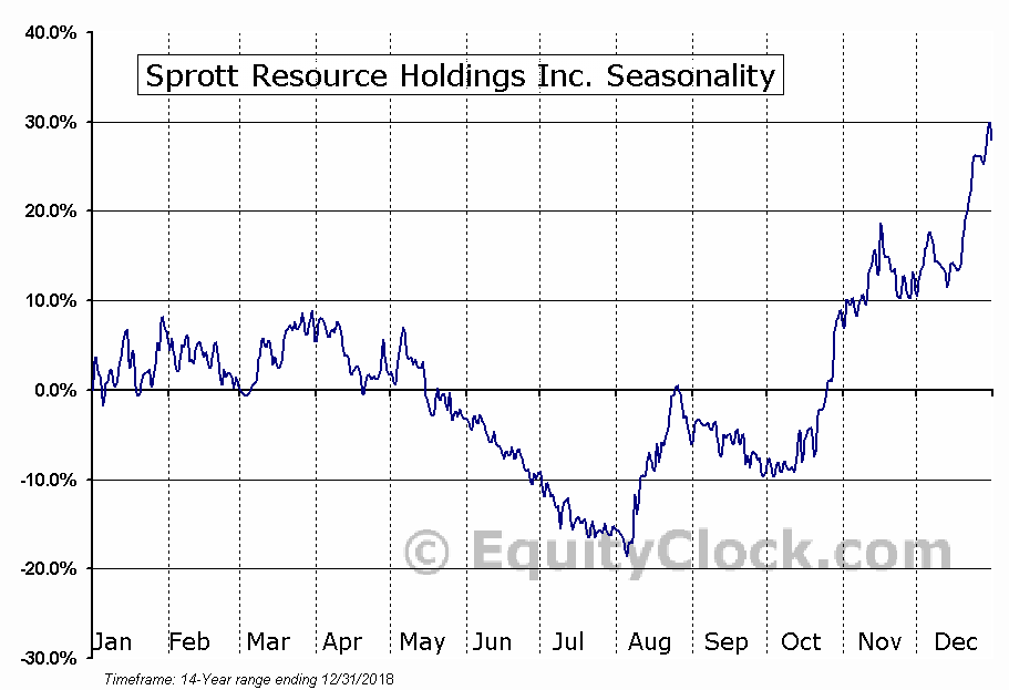 Sprott Resource Holdings Inc. (TSE:SRHI.TO) Seasonal Chart
