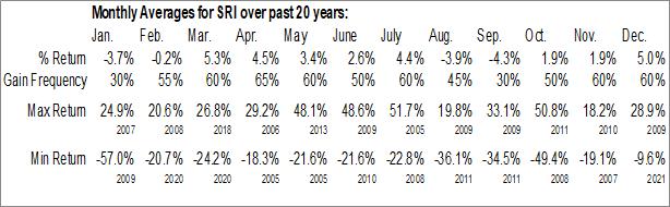 Monthly Seasonal Stoneridge, Inc. (NYSE:SRI)