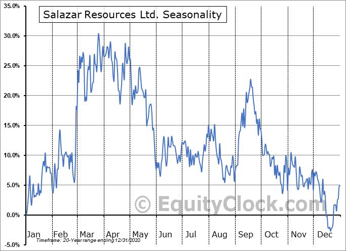 Salazar Resources Ltd. (TSXV:SRL.V) Seasonality