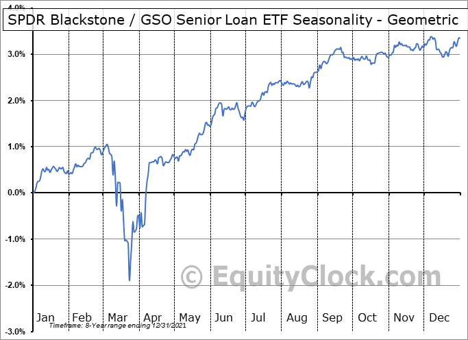 SPDR Blackstone / GSO Senior Loan ETF (AMEX:SRLN) Seasonality