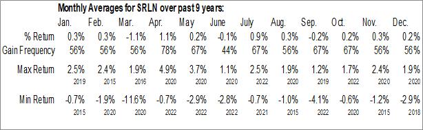 Monthly Seasonal SPDR Blackstone / GSO Senior Loan ETF (AMEX:SRLN)