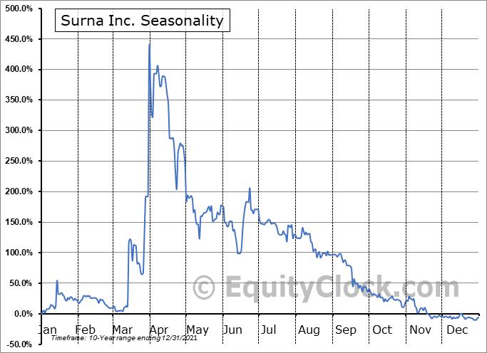 Surna Inc. (OTCMKT:SRNA) Seasonality