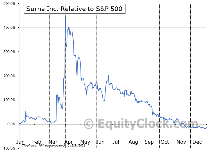 SRNA Relative to the S&P 500