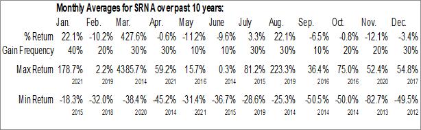 Monthly Seasonal Surna Inc. (OTCMKT:SRNA)