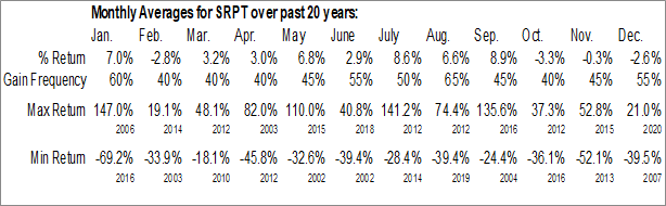 Monthly Seasonal Sarepta Therapeutics, Inc. (NASD:SRPT)