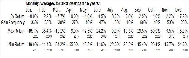 Monthly Seasonal ProShares UltraShort Real Estate (NYSE:SRS)