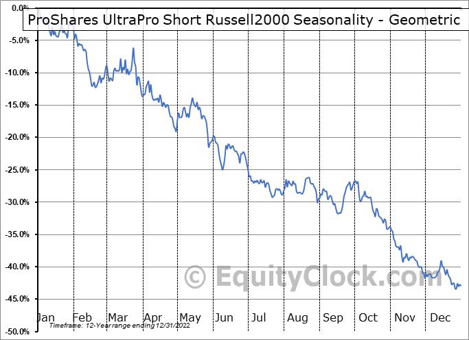 ProShares UltraPro Short Russell2000 (NYSE:SRTY) Seasonality