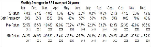 Monthly Seasonal Startek, Inc. (NYSE:SRT)