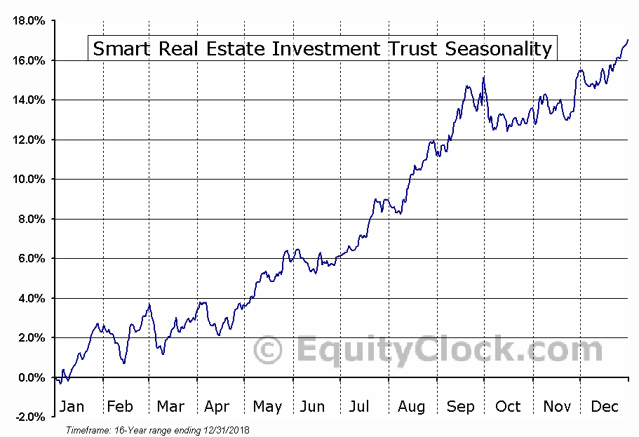 Smart Real Estate Investment Trust (TSE:SRU/UN.TO) Seasonal Chart