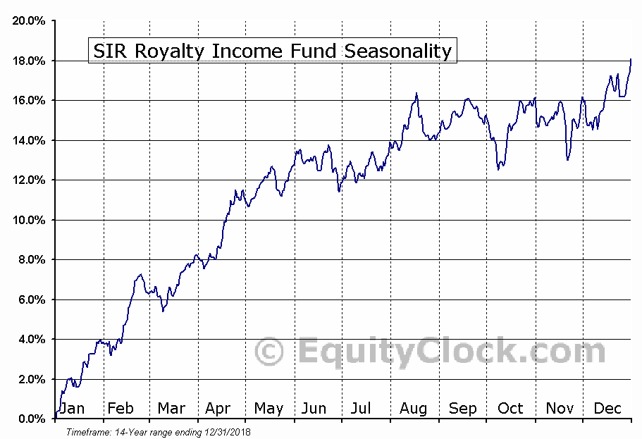 SIR Royalty Income Fund (TSE:SRV-UN) Seasonal Chart