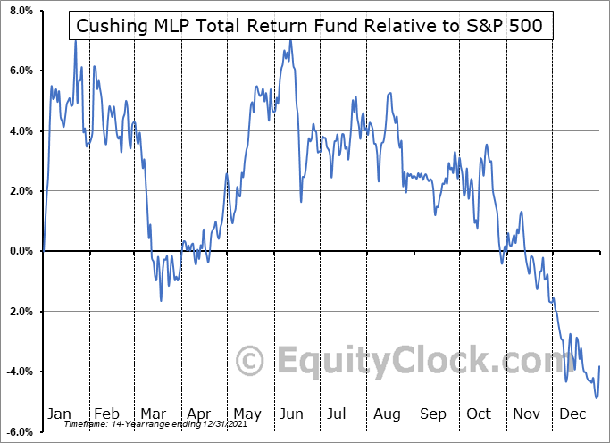 SRV Relative to the S&P 500