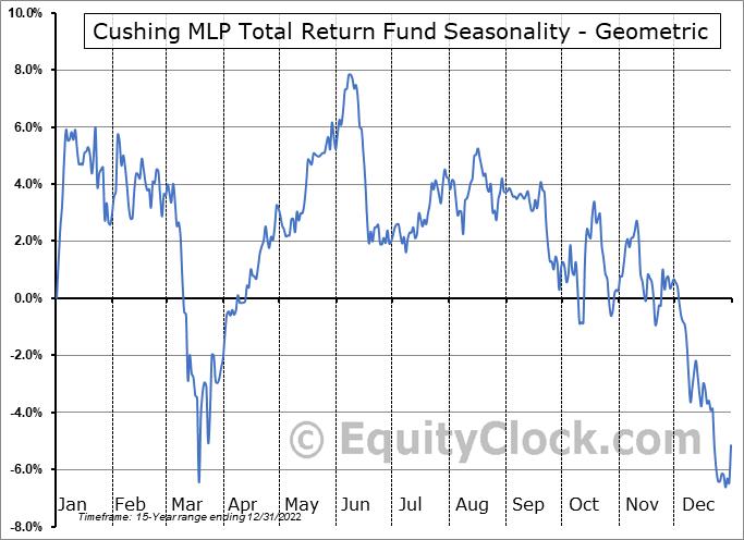 Cushing MLP Total Return Fund (NYSE:SRV) Seasonality