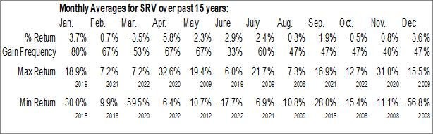 Monthly Seasonal Cushing MLP Total Return Fund (NYSE:SRV)