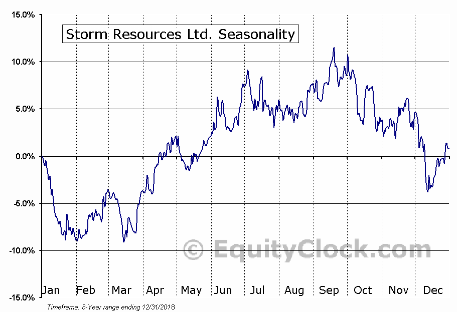 Storm Resources Ltd. (TSE:SRX.TO) Seasonal Chart