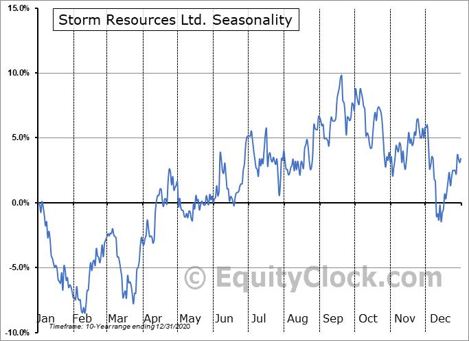 Storm Resources Ltd. (TSE:SRX.TO) Seasonal Chart