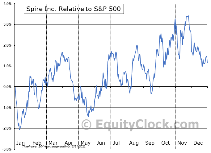 SR Relative to the S&P 500