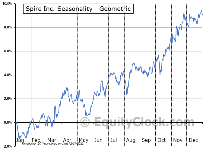 Spire Inc. (NYSE:SR) Seasonality
