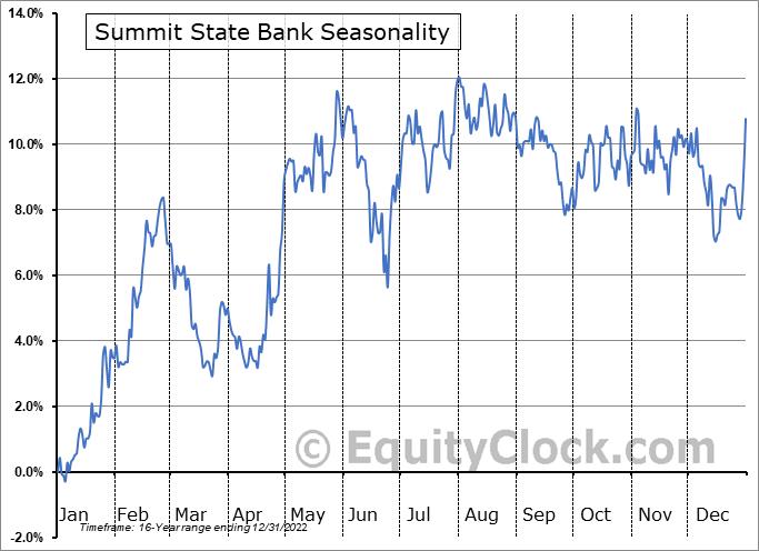 Summit State Bank (NASD:SSBI) Seasonality