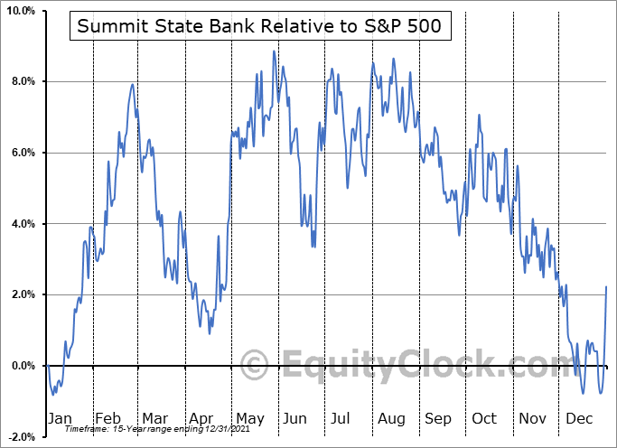 SSBI Relative to the S&P 500