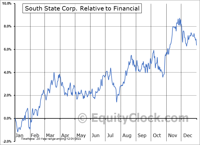 SSB Relative to the Sector
