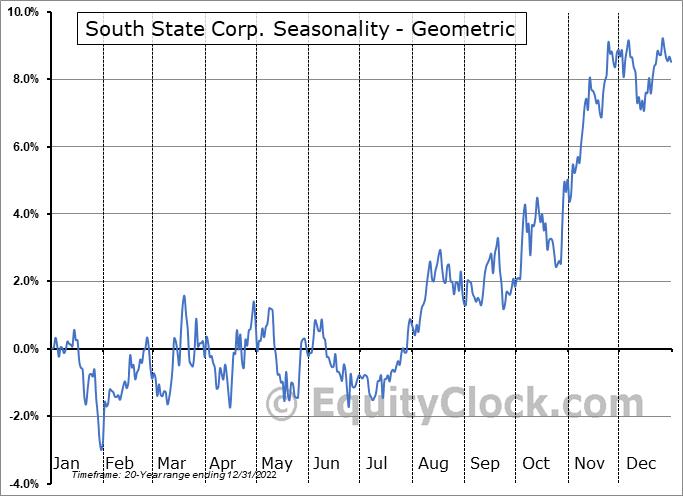 South State Corp. (NASD:SSB) Seasonality