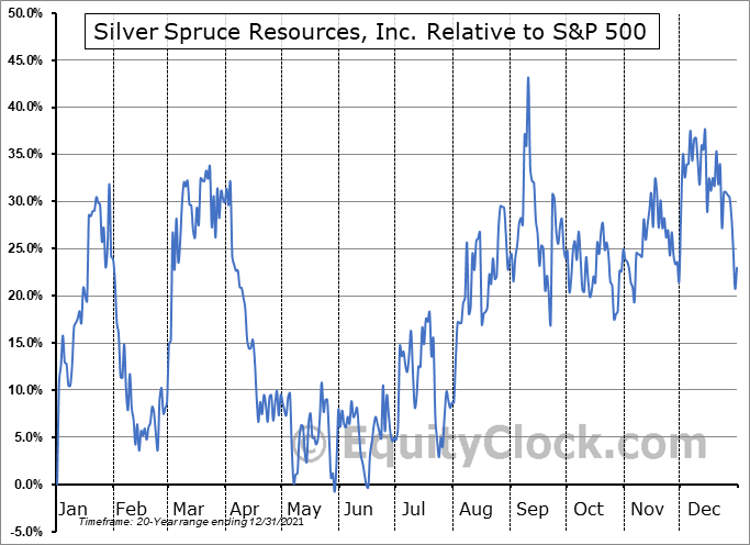 SSE.V Relative to the S&P 500