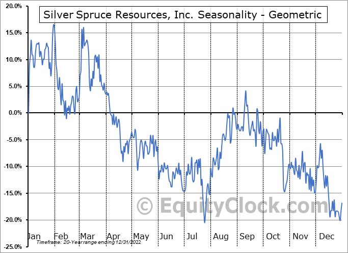 Silver Spruce Resources, Inc. (TSXV:SSE.V) Seasonality