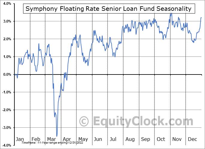 Symphony Floating Rate Senior Loan Fund (TSE:SSF/UN.TO) Seasonality