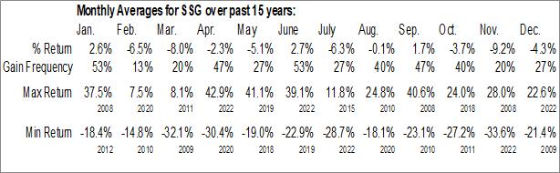 Monthly Seasonal ProShares UltraShort Semiconductors (NYSE:SSG)