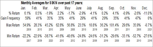 Monthly Seasonal Strata Skin Sciences, Inc. (NASD:SSKN)