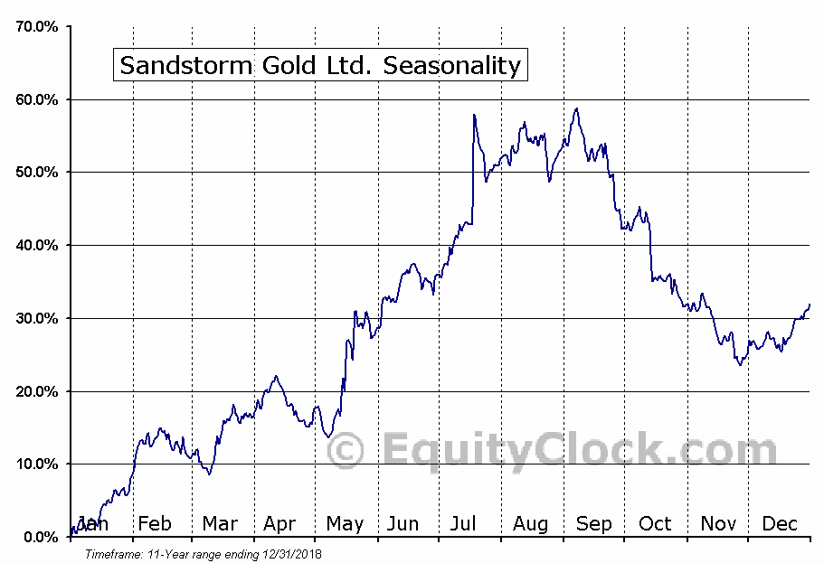 Sandstorm Gold (TSE:SSL) Seasonal Chart