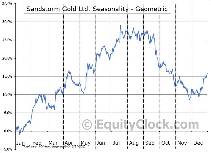 Sandstorm Gold Ltd. (TSE:SSL.TO) Seasonality