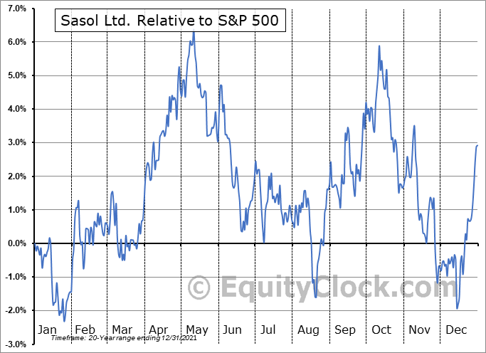 SSL Relative to the S&P 500