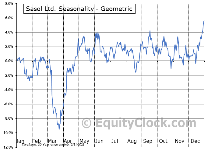 Sasol Ltd. (NYSE:SSL) Seasonality