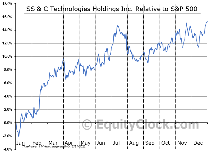 SSNC Relative to the S&P 500